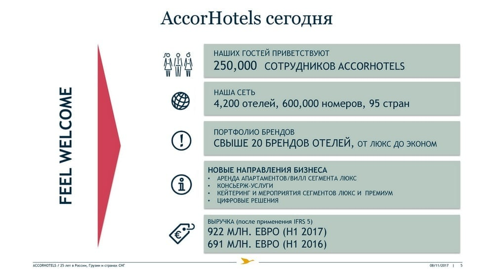 AccorHotels
